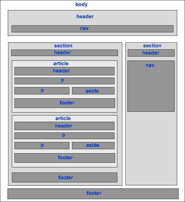 Структура сайта в сематической